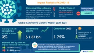 Covid19 Impact to Automotive Industry
